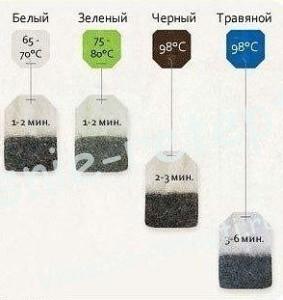 Наблюдательный совет как правильно заварить чай